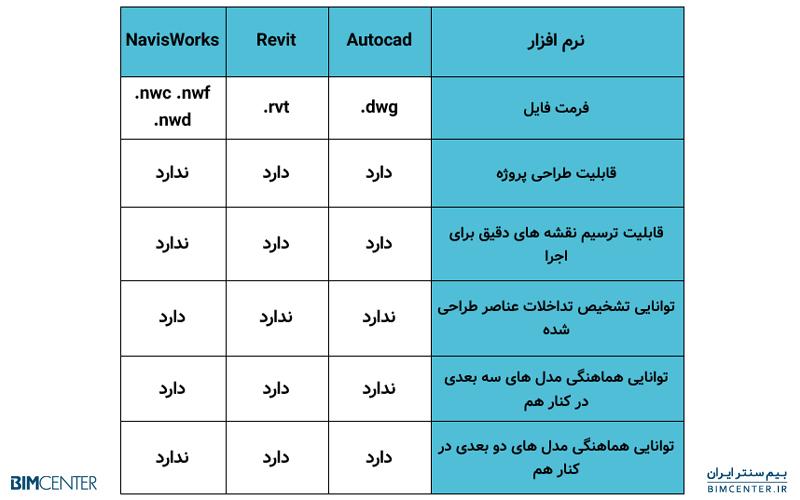 تفاوت رویت Revit و اتوکد Autocad و NavisWorks